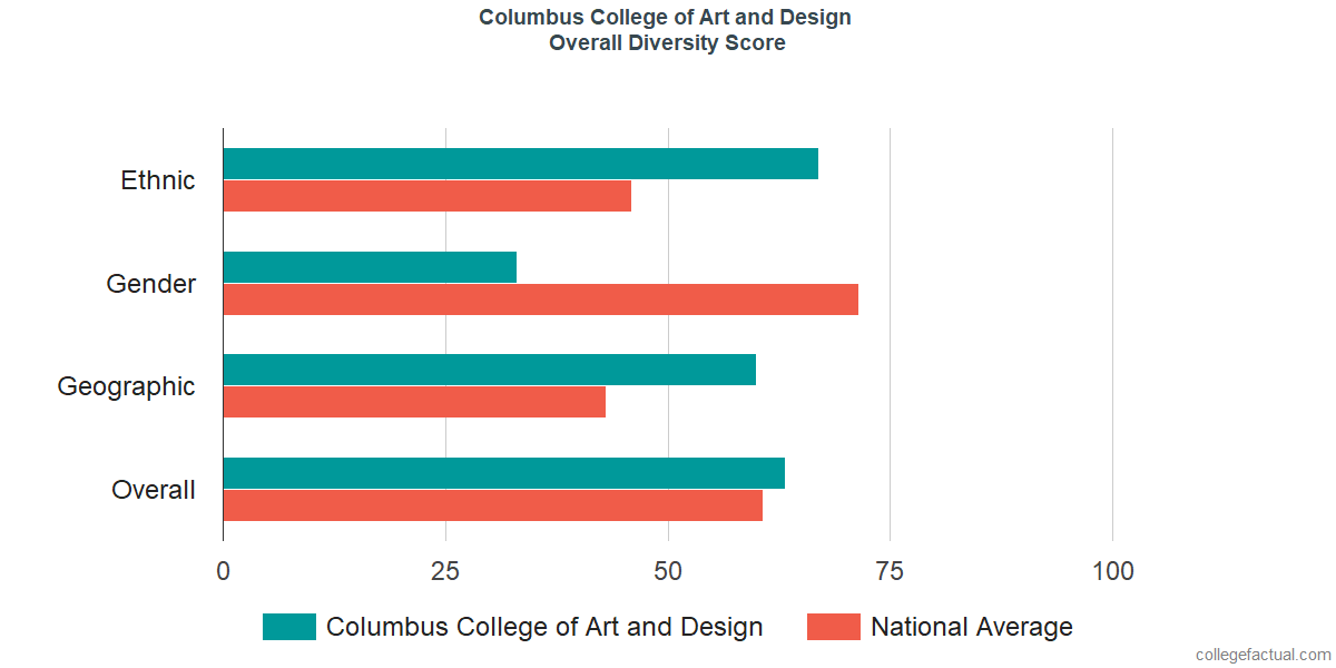 Columbus College Of Art And Design Diversity Racial