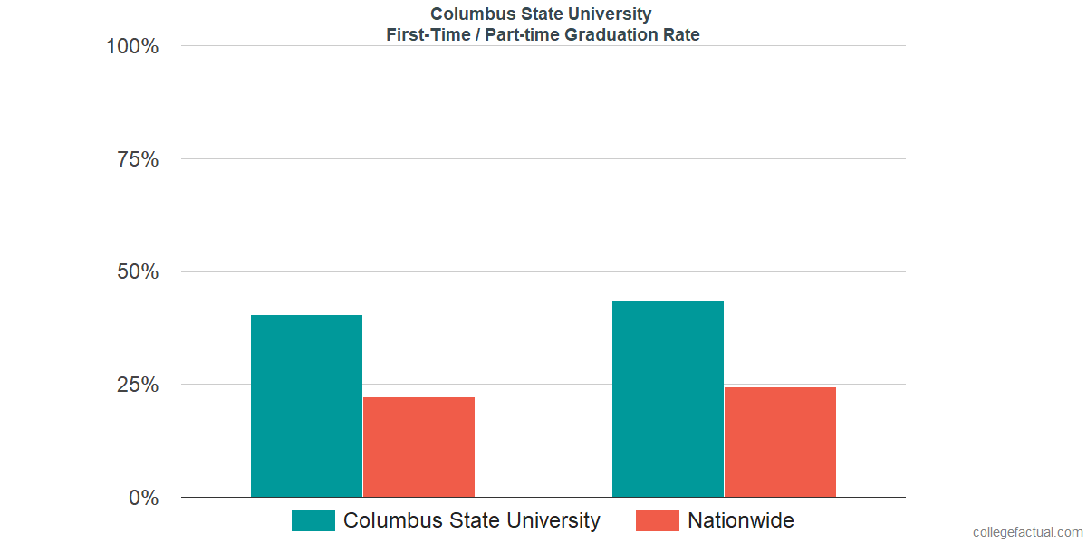 Graduation rates for first-time / part-time students at Columbus State University