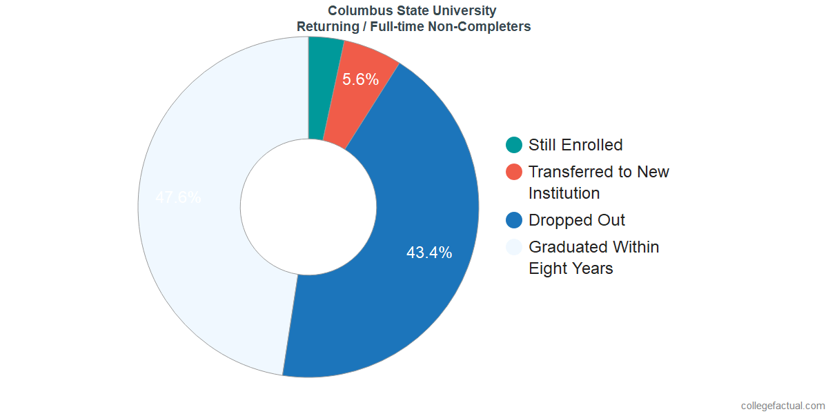 Non-completion rates for returning / full-time students at Columbus State University