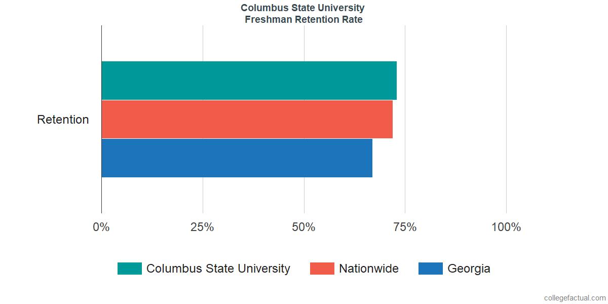 Freshman Retention Rate at Columbus State University