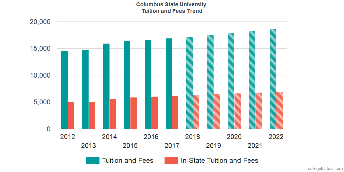 Tuition and Fees Trends at Columbus State University