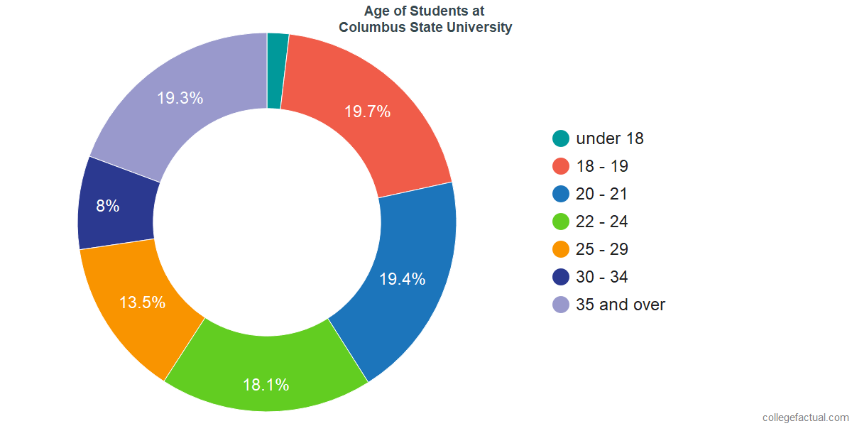 Age of Undergraduates at Columbus State University