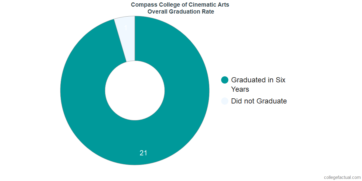 Undergraduate Graduation Rate at Compass College of Cinematic Arts