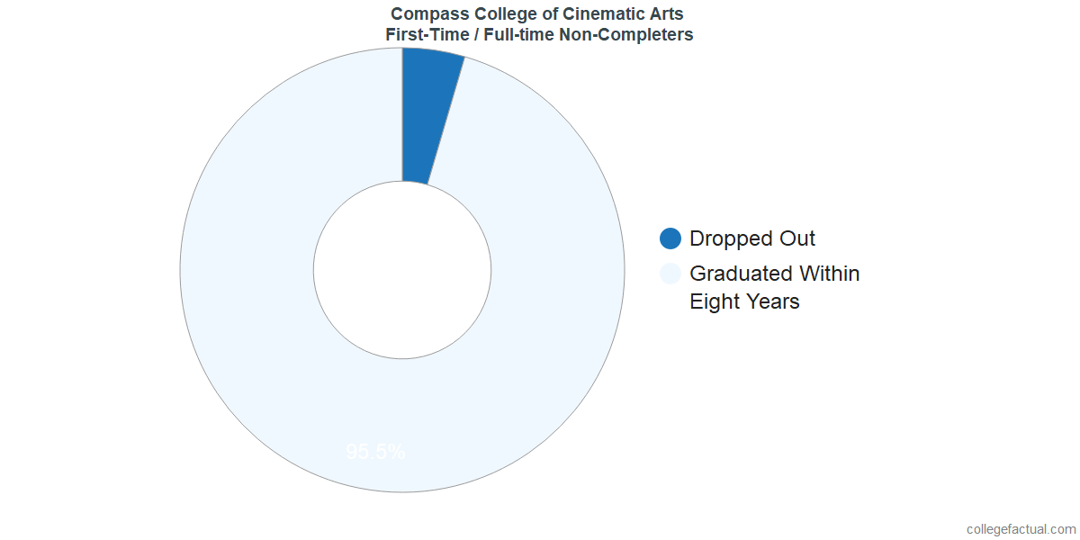 Non-completion rates for first-time / full-time students at Compass College of Cinematic Arts