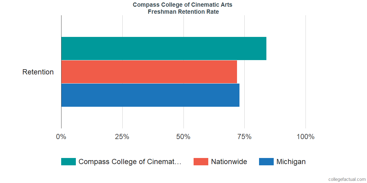 Freshman Retention Rate at Compass College of Cinematic Arts