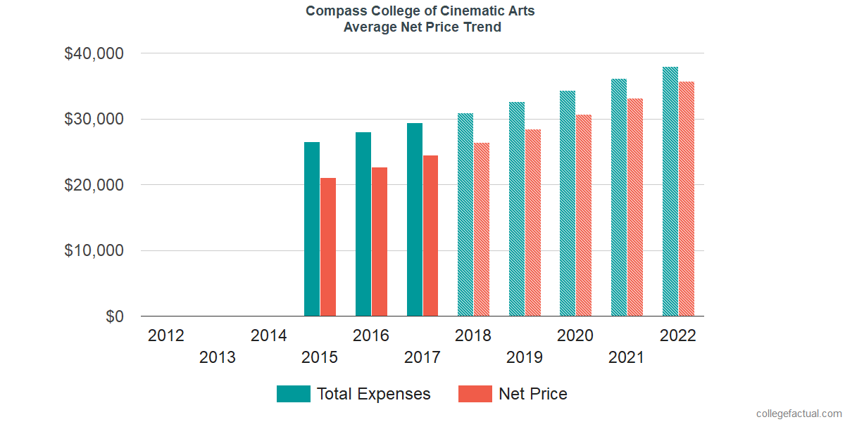 Average Net Price at Compass College of Cinematic Arts