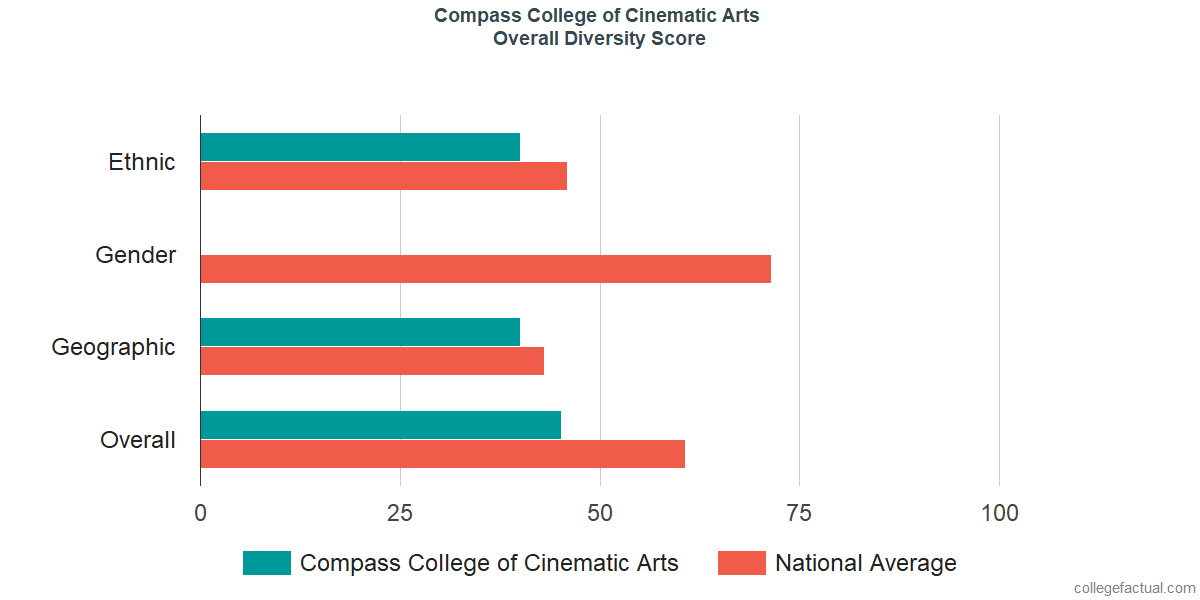Overall Diversity at Compass College of Cinematic Arts
