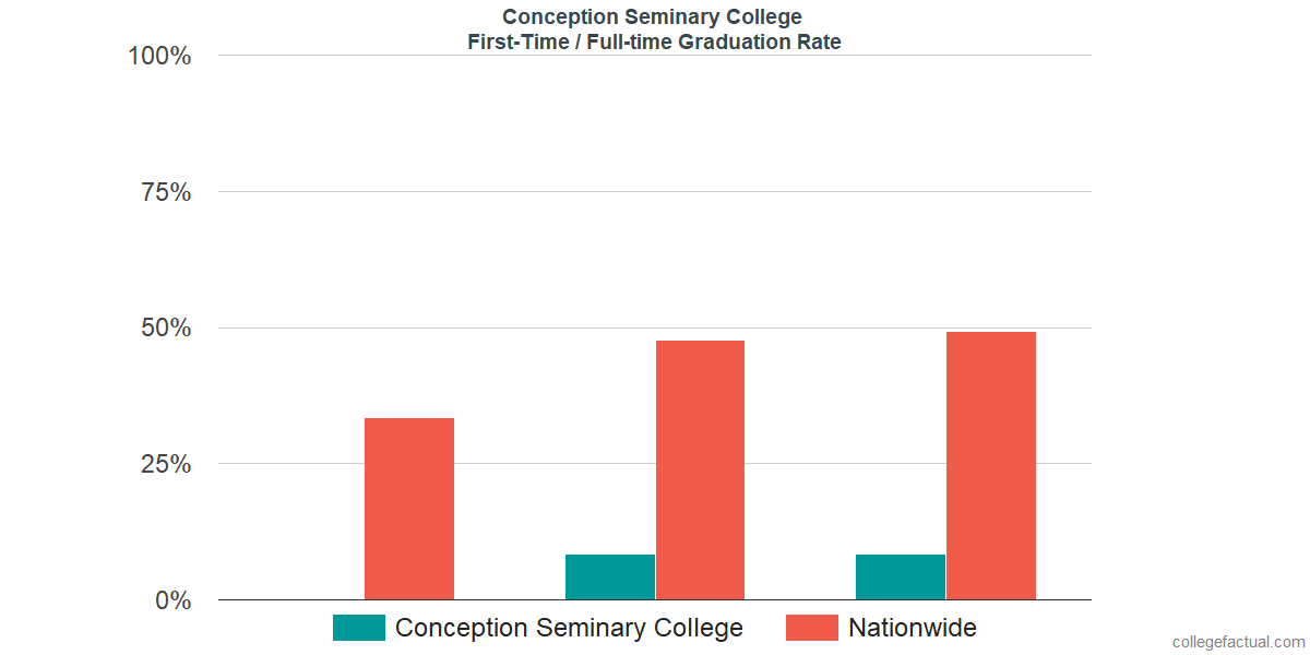 Graduation rates for first-time / full-time students at Conception Seminary College