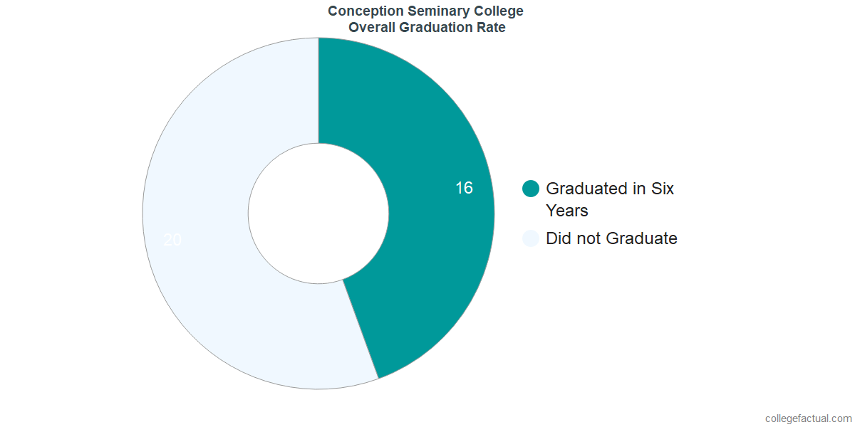 Undergraduate Graduation Rate at Conception Seminary College