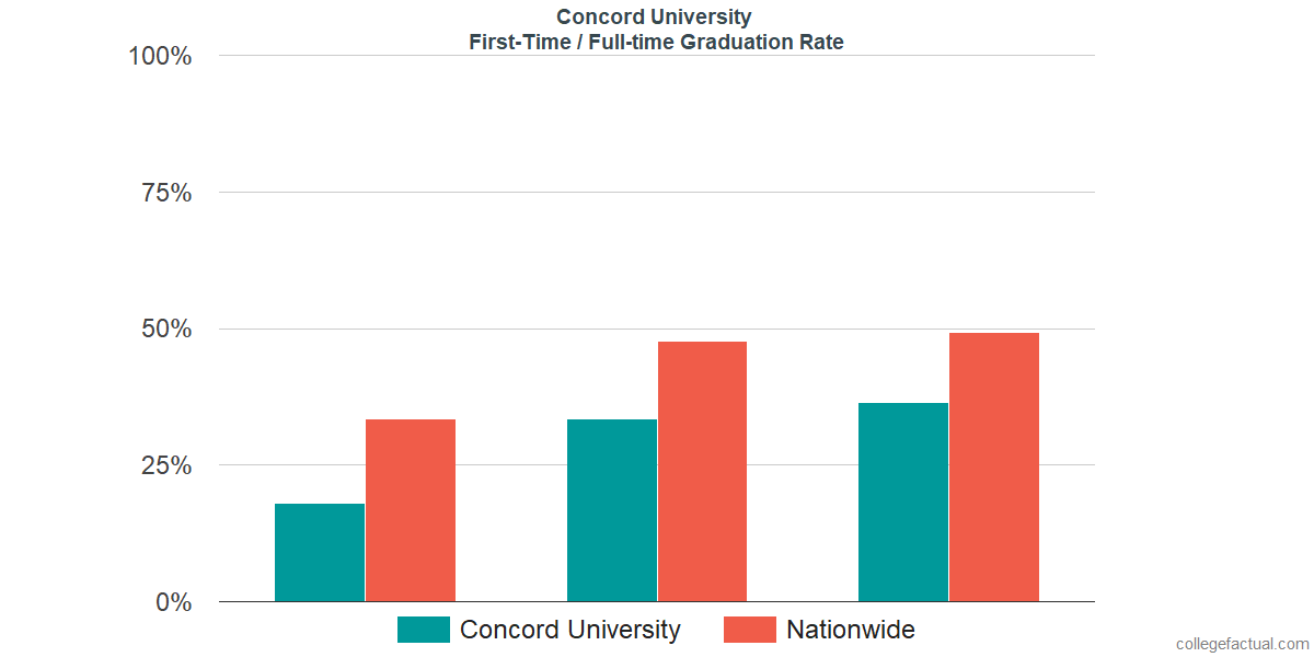 Graduation rates for first-time / full-time students at Concord University
