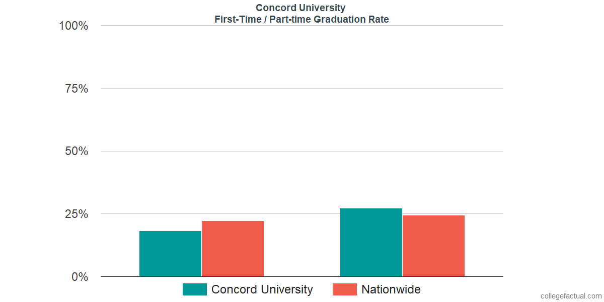 Graduation rates for first-time / part-time students at Concord University