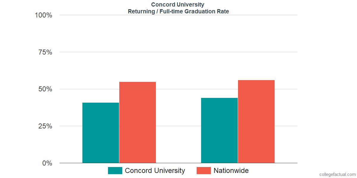 Graduation rates for returning / full-time students at Concord University