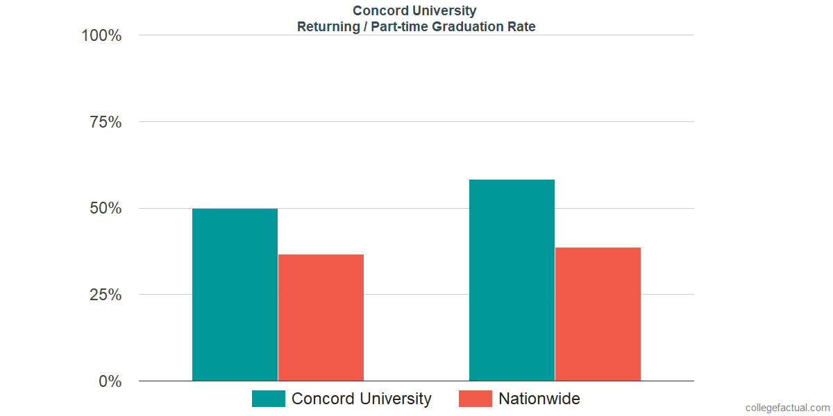 Graduation rates for returning / part-time students at Concord University
