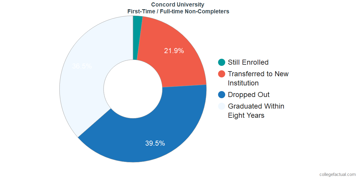 Non-completion rates for first-time / full-time students at Concord University