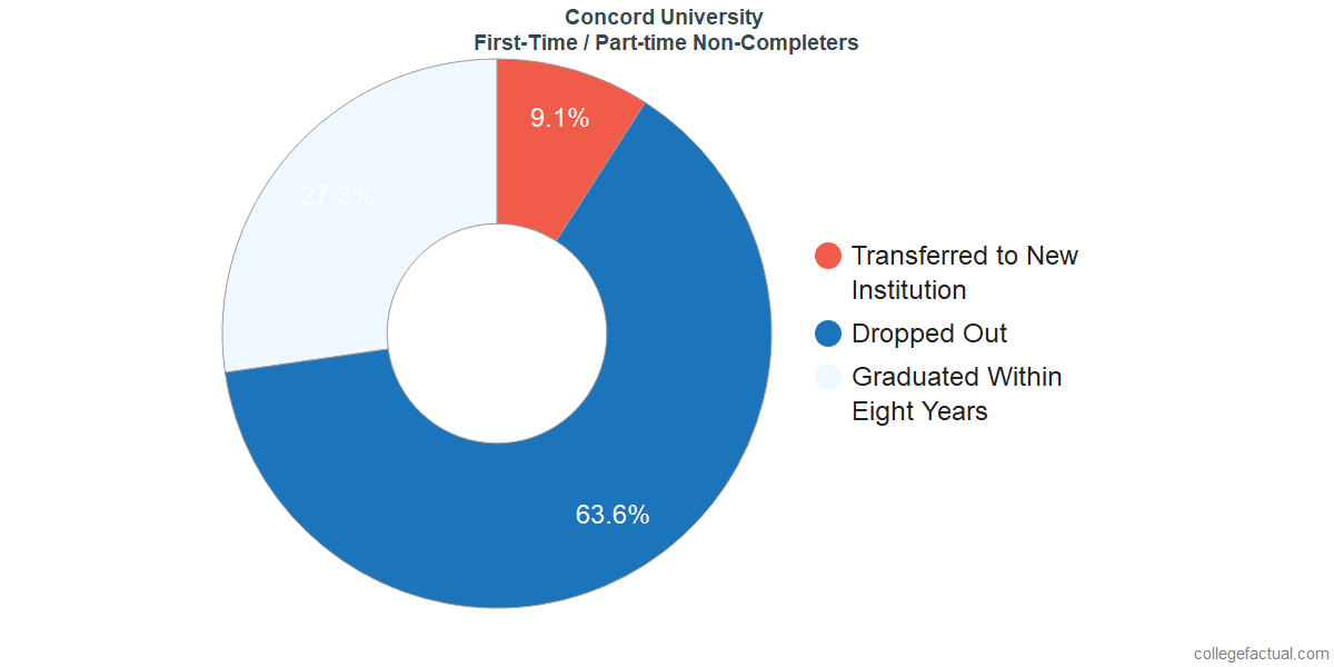 Non-completion rates for first-time / part-time students at Concord University