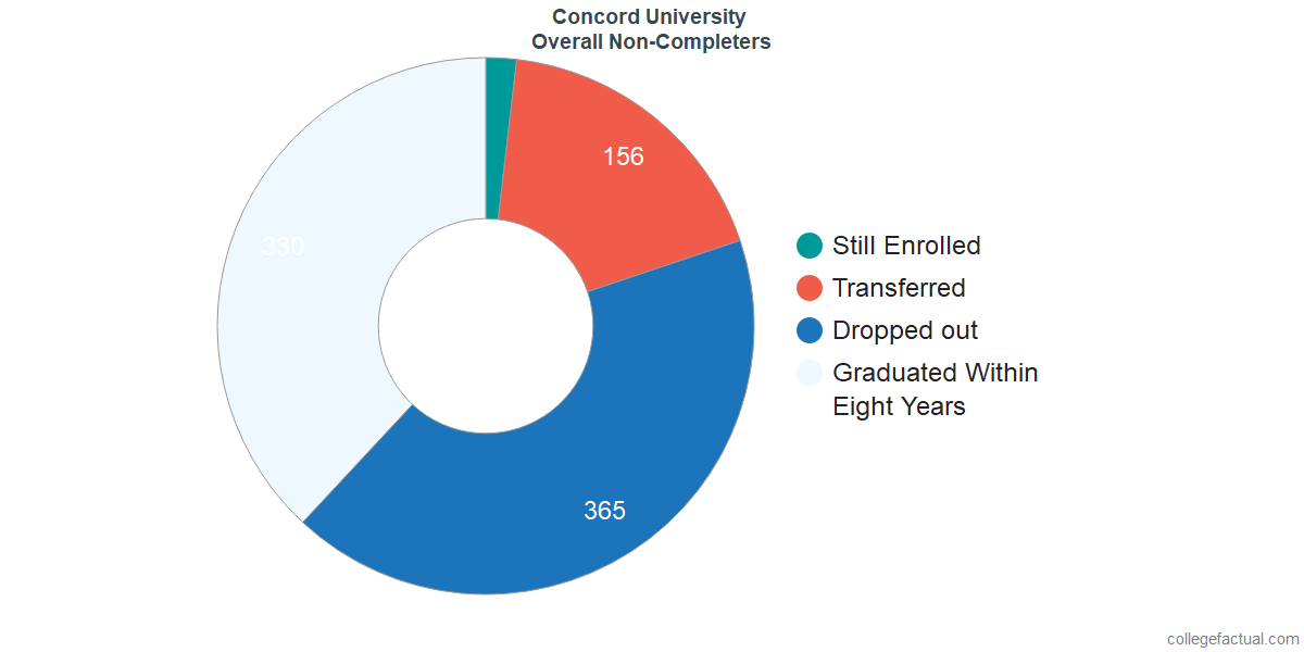 outcomes for students who failed to graduate from Concord University