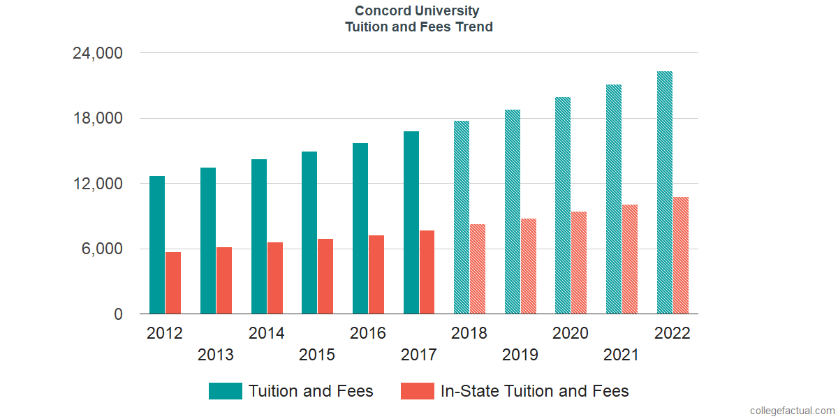 Tuition and Fees Trends at Concord University