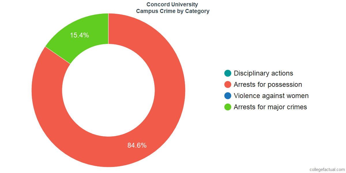 On-Campus Crime and Safety Incidents at Concord University by Category