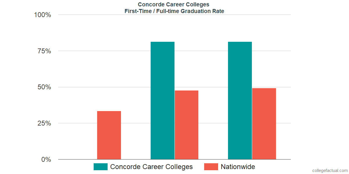 Graduation rates for first time / full-time students at Concorde Career Colleges
