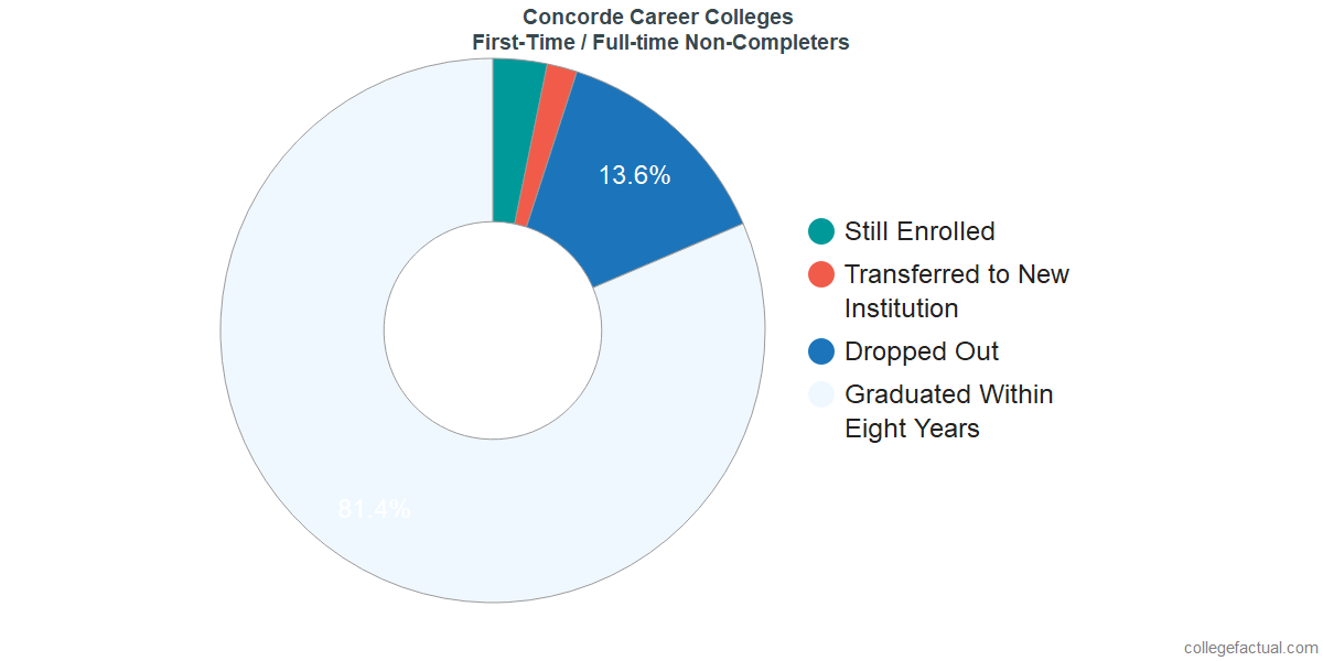 Non-completion rates for first-time / full-time students at Concorde Career Colleges