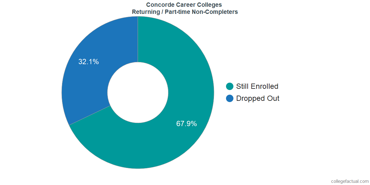 Non-completion rates for returning / part-time students at Concorde Career Colleges