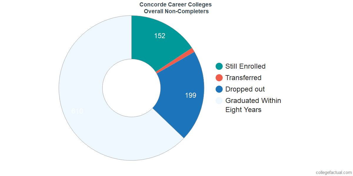 outcomes for students who failed to graduate from Concorde Career Colleges