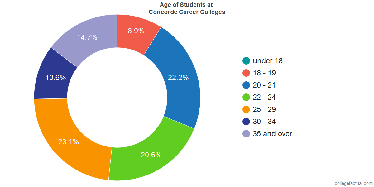 Age of Undergraduates at Concorde Career Colleges