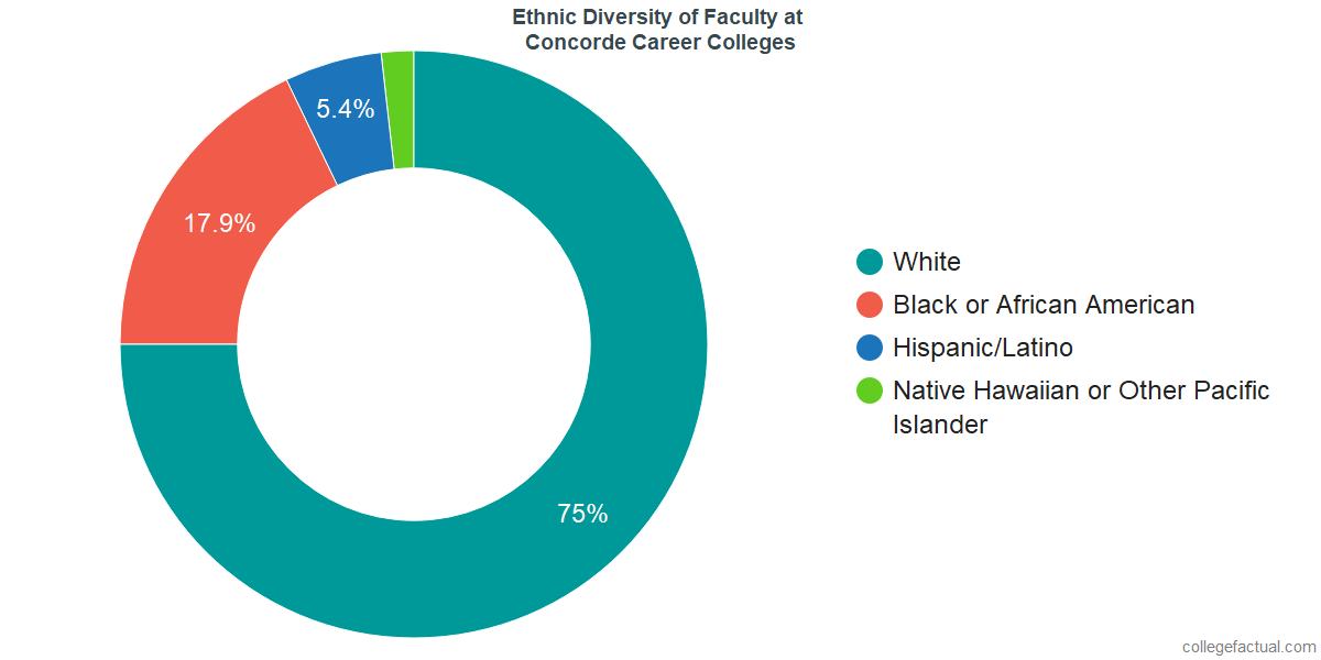 Ethnic Diversity of Faculty at Concorde Career Colleges