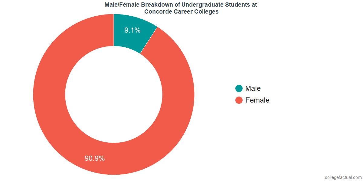 Male/Female Diversity of Undergraduates at Concorde Career Colleges