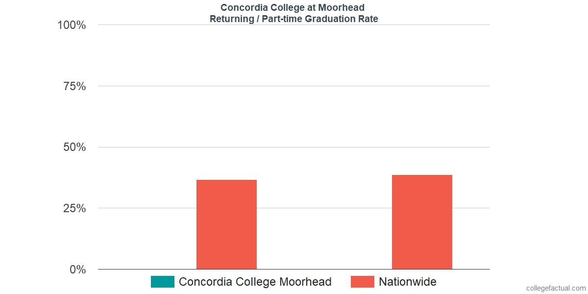 Graduation rates for returning / part-time students at Concordia College at Moorhead