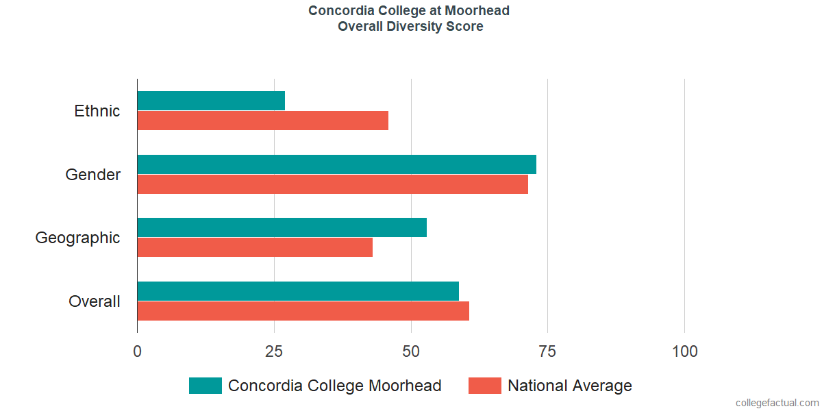 Overall Diversity at Concordia College at Moorhead