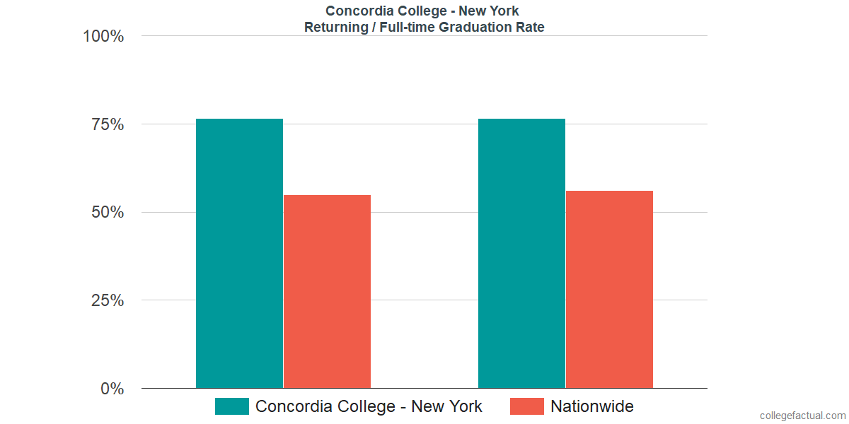 Graduation rates for returning / full-time students at Concordia College - New York