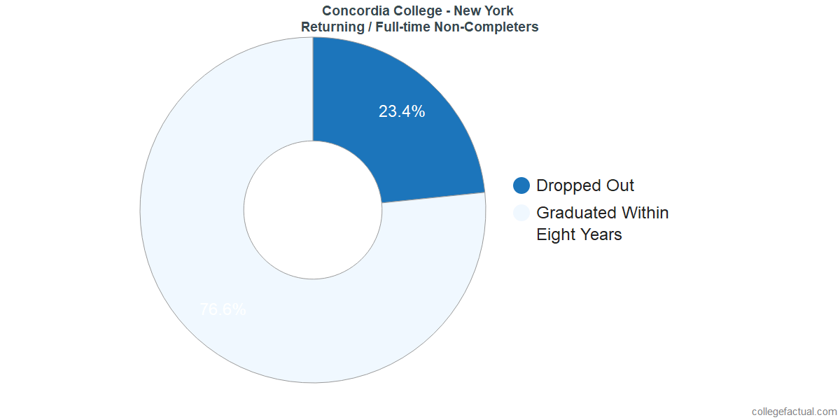 Non-completion rates for returning / full-time students at Concordia College - New York