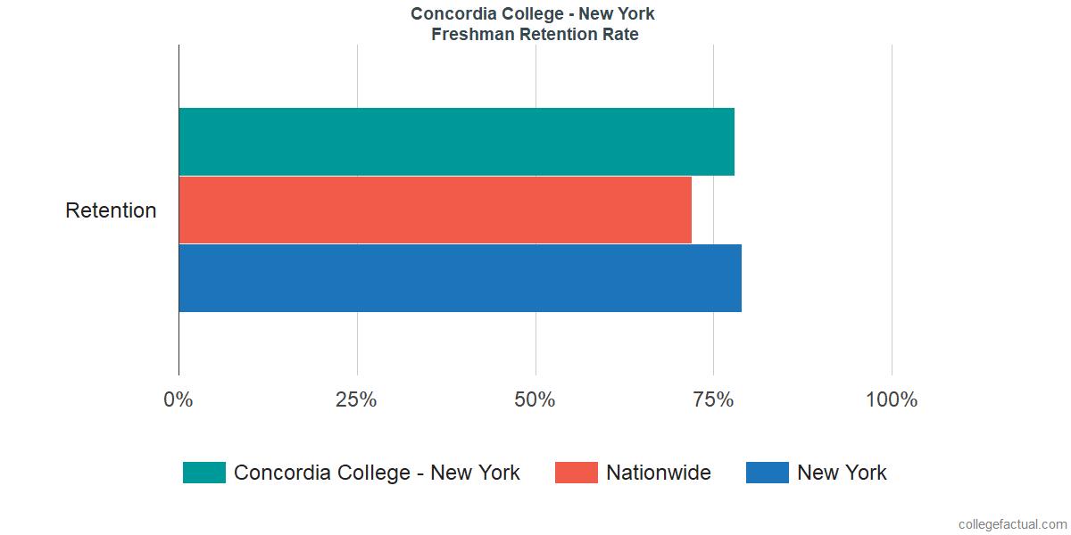 Freshman Retention Rate at Concordia College - New York
