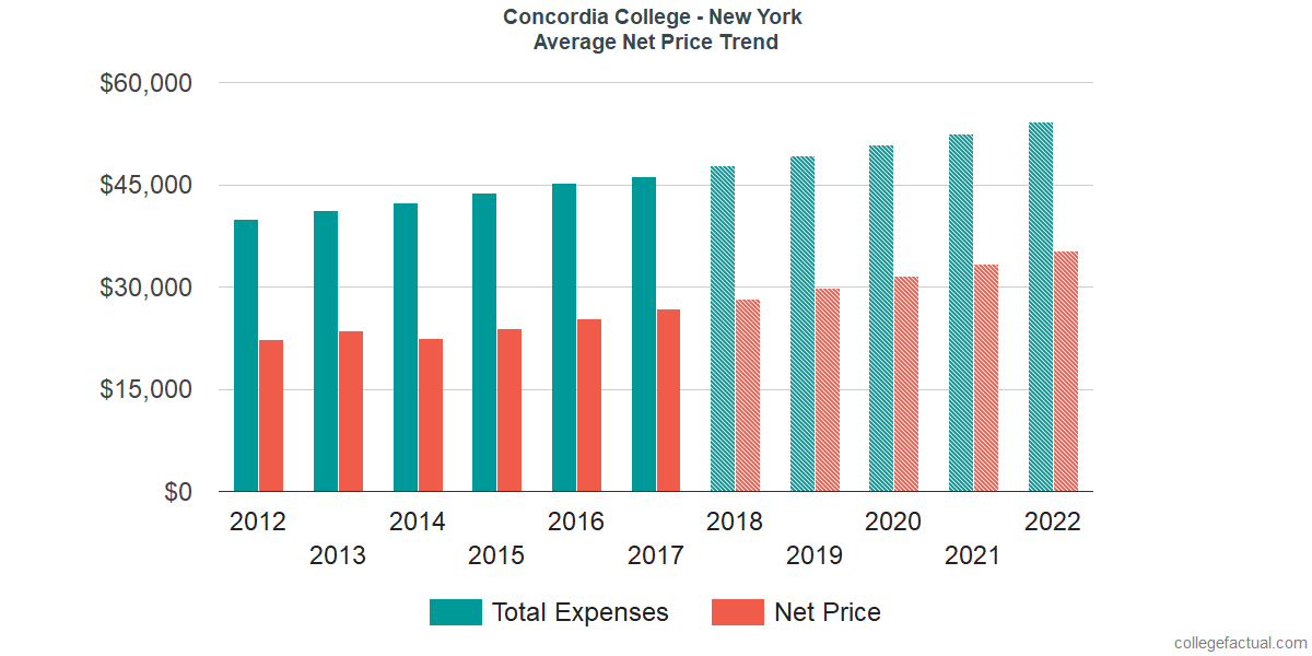 Net Price Trends at Concordia College - New York