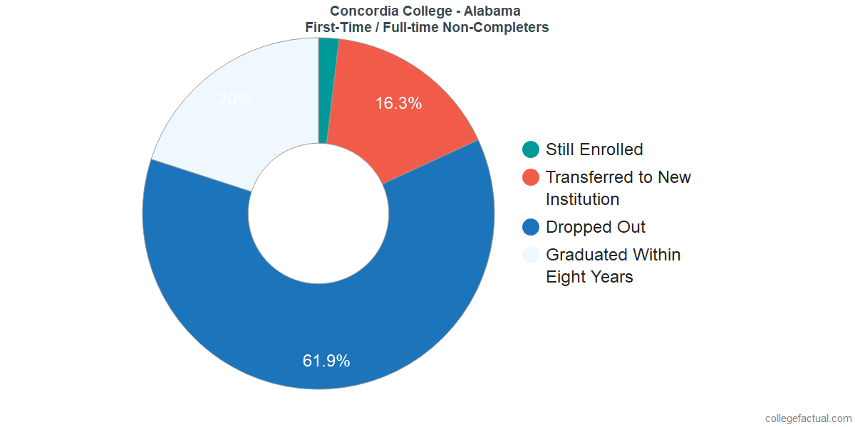 Non-completion rates for first-time / full-time students at Concordia College - Alabama