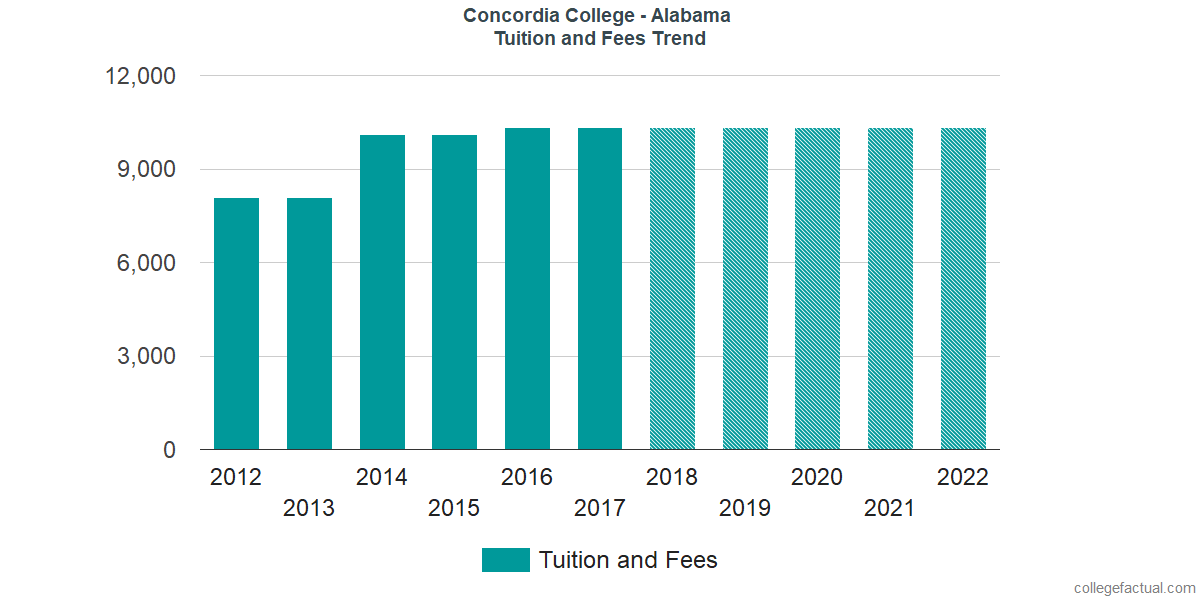 Tuition and Fees Trends at Concordia College - Alabama
