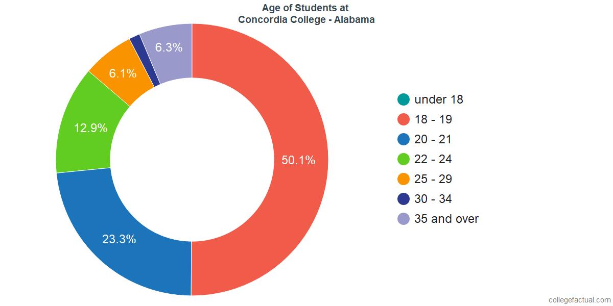 Age of Undergraduates at Concordia College - Alabama