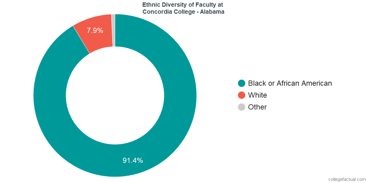 Ethnic Diversity of Faculty at Concordia College - Alabama