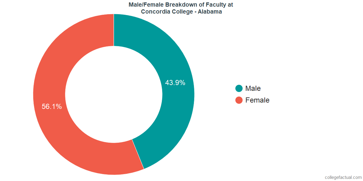 Male/Female Diversity of Faculty at Concordia College - Alabama