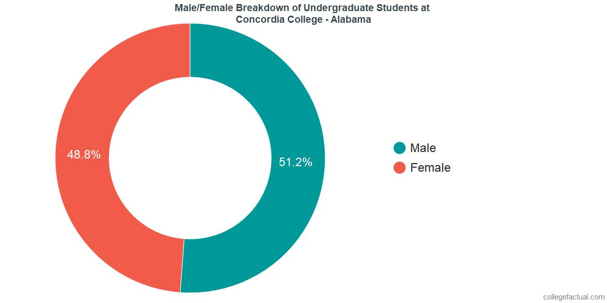 Male/Female Diversity of Undergraduates at Concordia College - Alabama