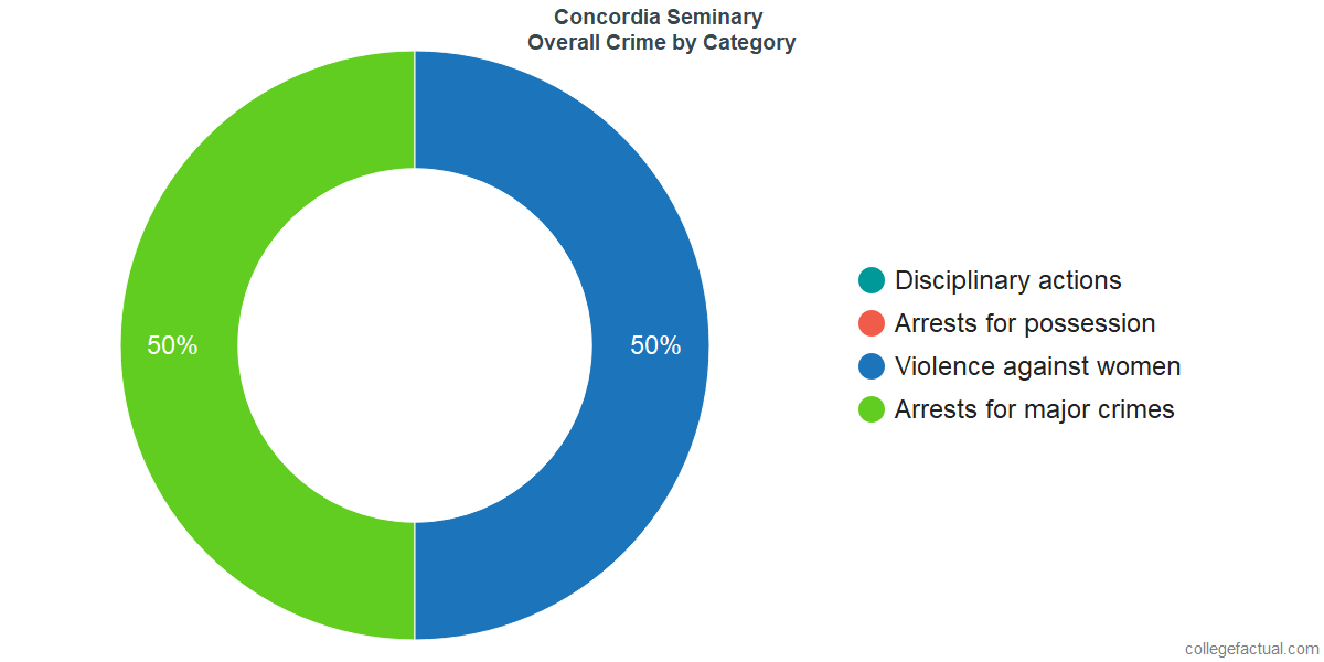 Overall Crime and Safety Incidents at Concordia Seminary by Category