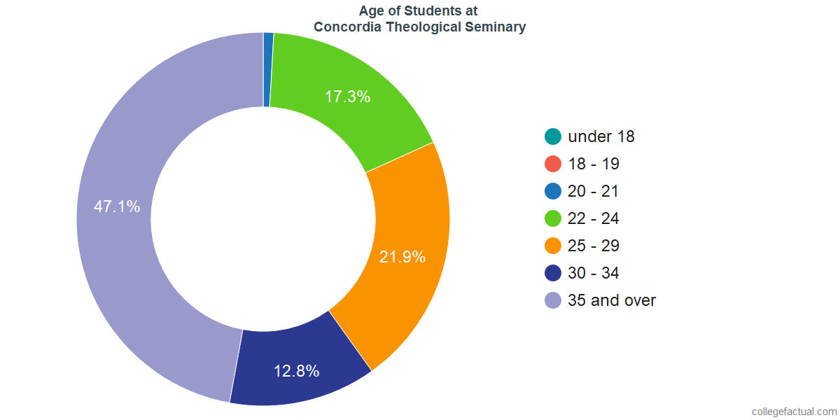 Age of Undergraduates at Concordia Theological Seminary