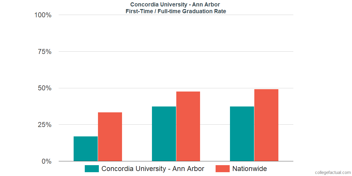 Graduation rates for first-time / full-time students at Concordia University - Ann Arbor