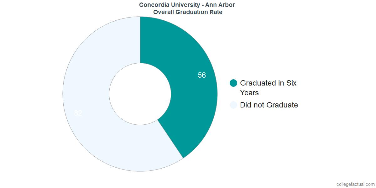 Undergraduate Graduation Rate at Concordia University - Ann Arbor