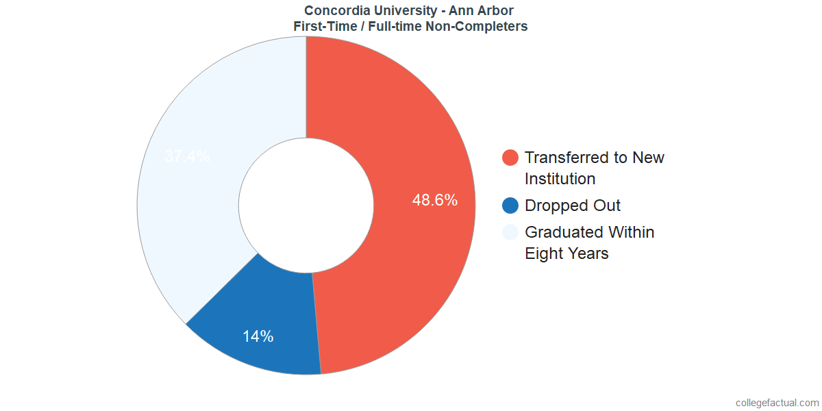 Non-completion rates for first-time / full-time students at Concordia University - Ann Arbor