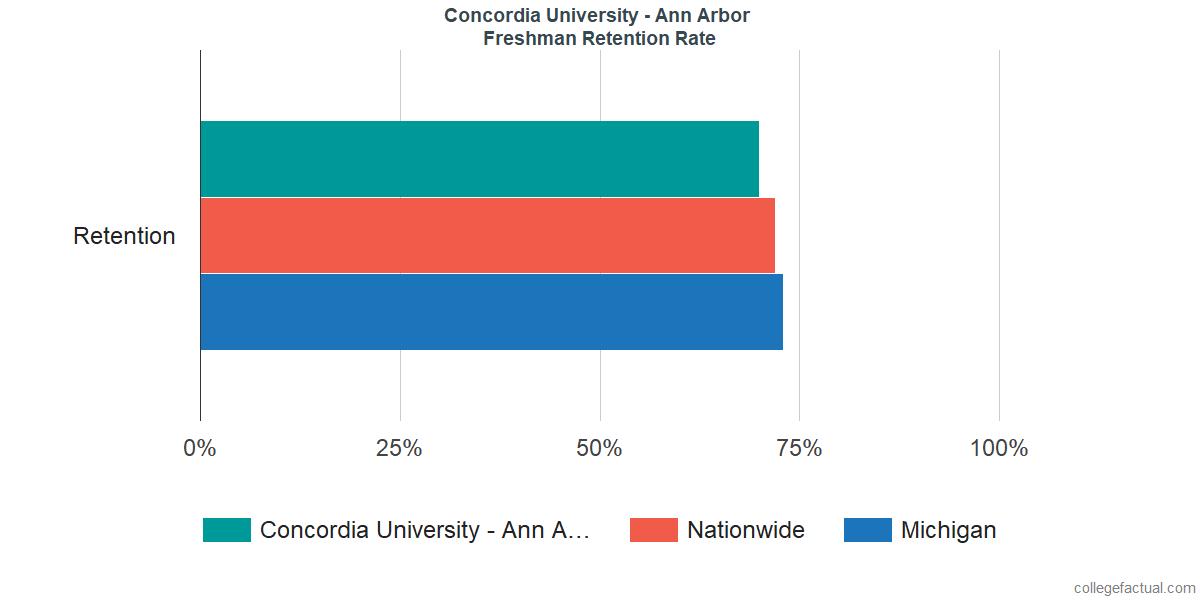 Freshman Retention Rate at Concordia University - Ann Arbor