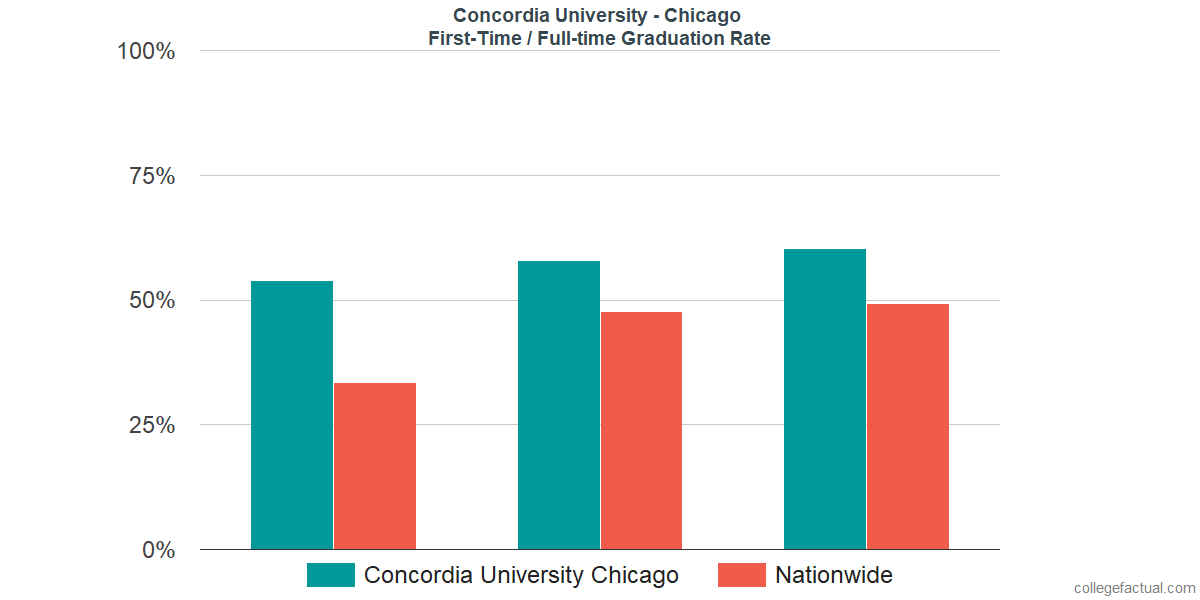 Graduation rates for first-time / full-time students at Concordia University - Chicago