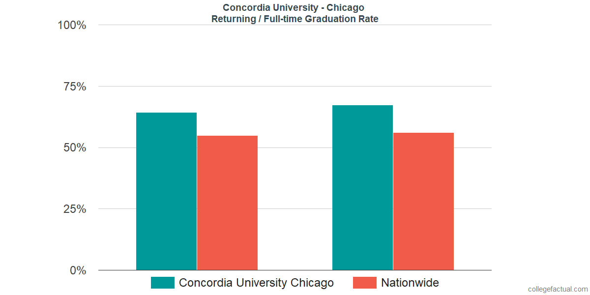 Graduation rates for returning / full-time students at Concordia University - Chicago