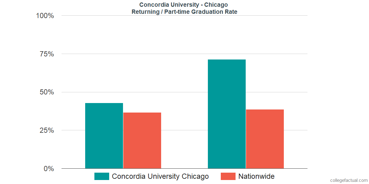 Graduation rates for returning / part-time students at Concordia University - Chicago